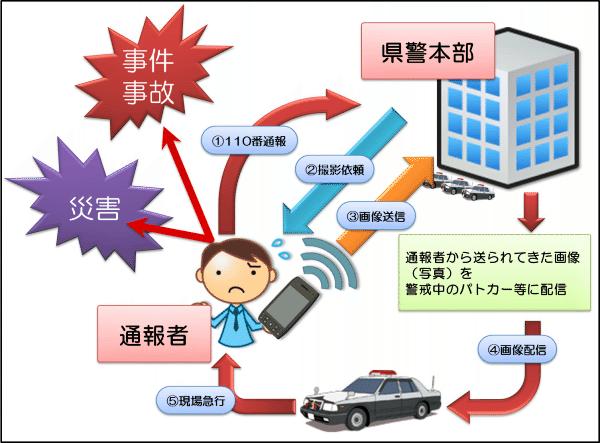 犯罪・災害画像通報システム | 株式会社 高知システムズ